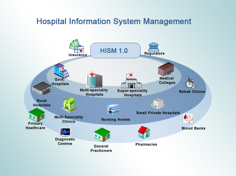 Hospital Information System Management