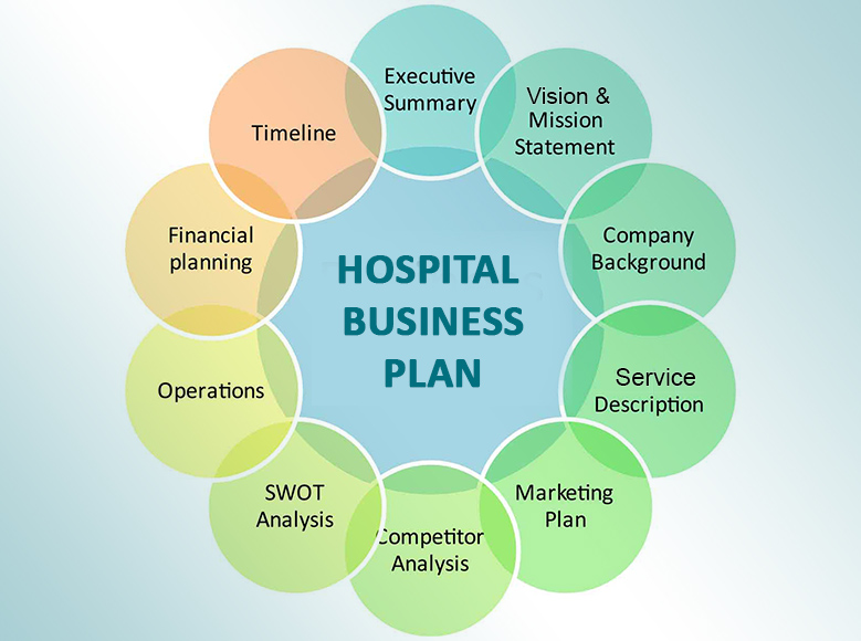 Business plan & Conceptualization